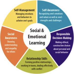 Social/Emotional Support | Perry Meridian 6th Grade Academy